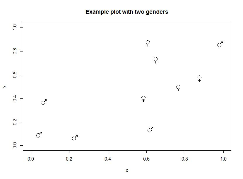 Male And Female Symbols In R Evo Eco Science Tools
